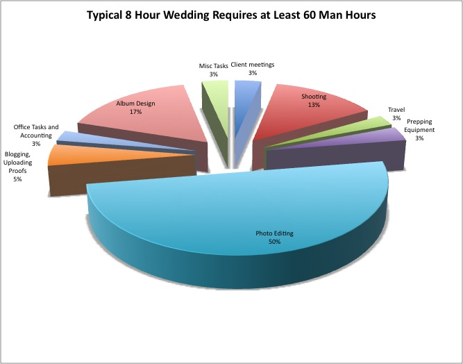 Total time spent per wedding at Ku Photography